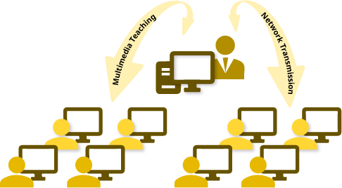 Multimedia Network Teaching System